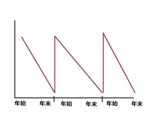 気持ちの図1